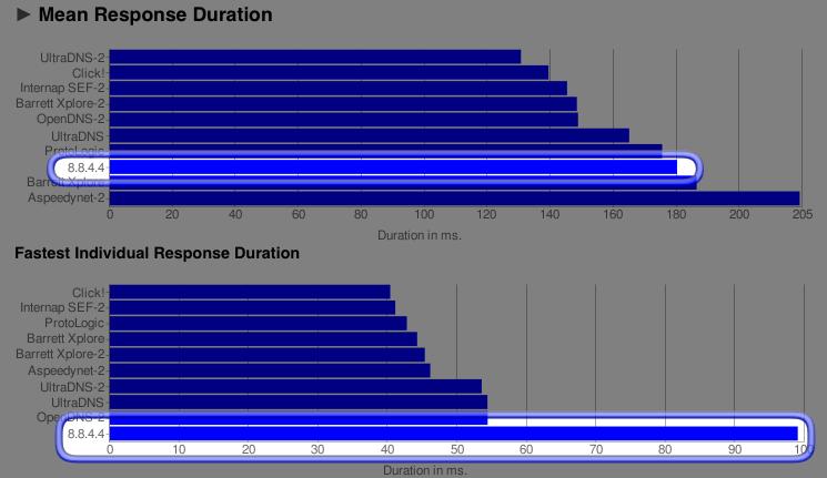 DNS Response Time Graph